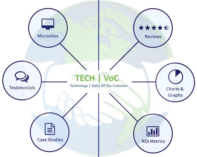 Technology | Voice of Customer