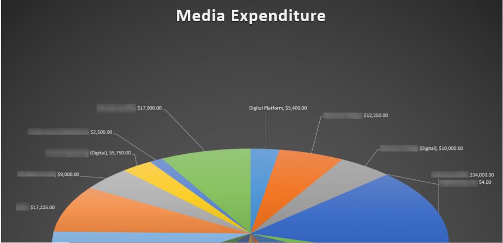 Media Expenditure